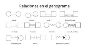 linea de relaciones en el genograma
