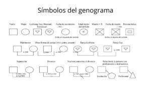 símbolos de genograma
